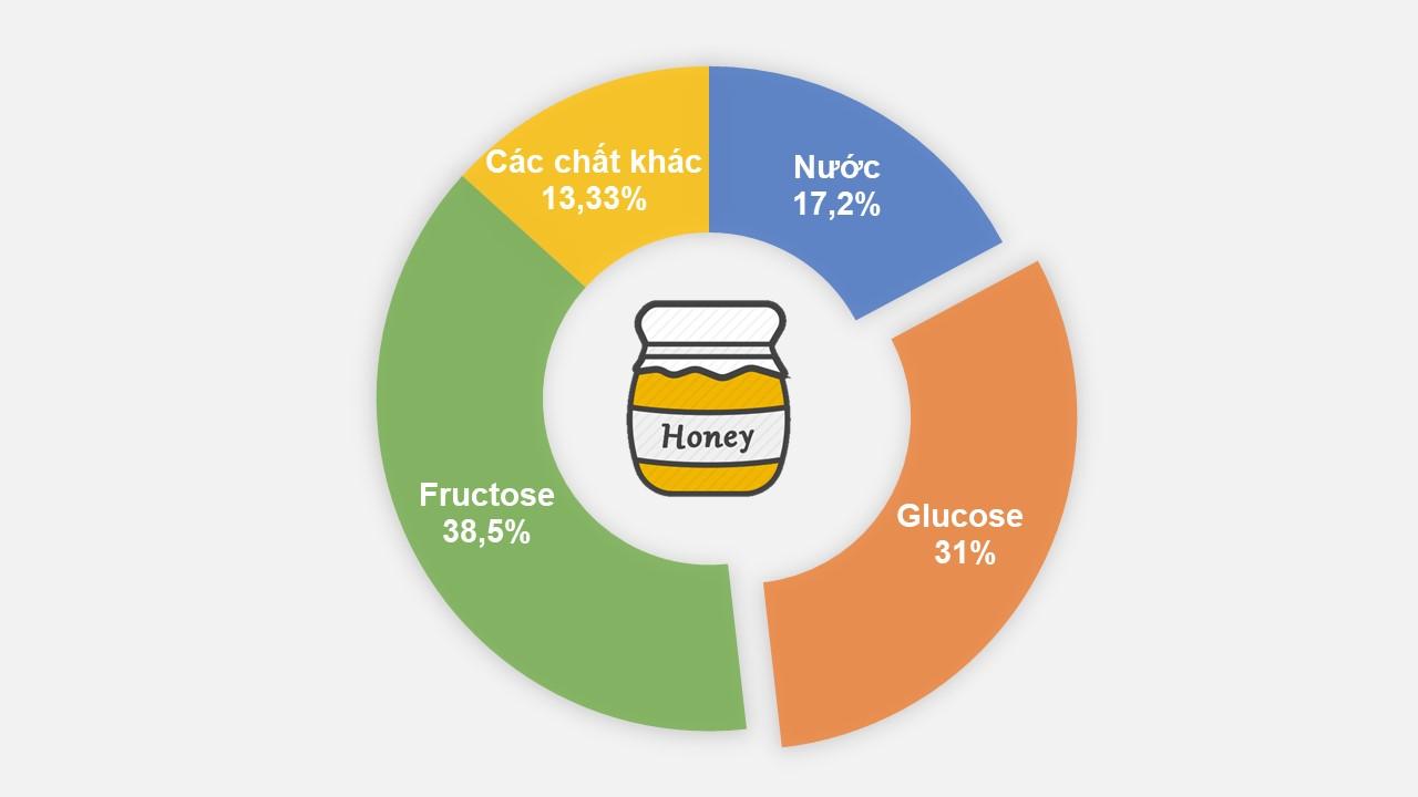thành phần hóa học của mật ong